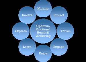 Three key steps to mental wellbeing